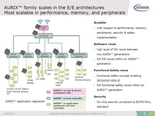 E/Eアーキテクチャーの一例