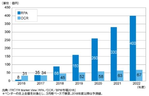 RPAおよびOCR市場規模推移および予測