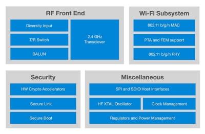 WF200の機能ブロック図。Silicon Laboratoriesの図