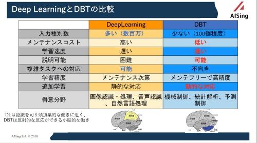 図2 「ディープ・バイナリー・ツリー(DBT)」の利点