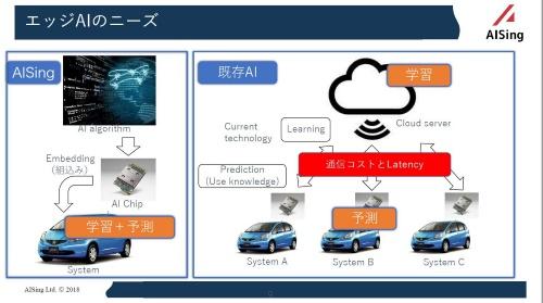 図3 エイシングのDBTは学習と予測の機能が同一機器内にある