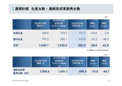 2018年度通期の生産・販売計画