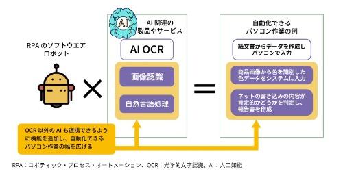 RPAツールに連携するAI技術と見込める自動化の例