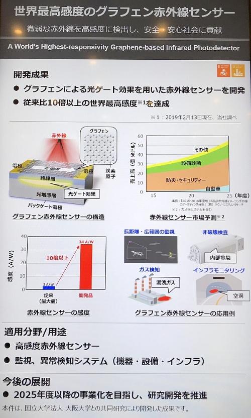 図1 開発したセンサーの概要と応用