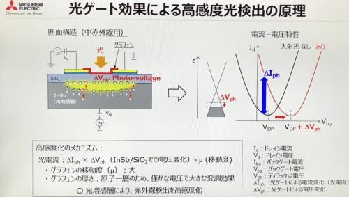図2 グラフェンの特徴
