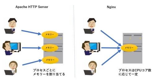 Apache HTTPサーバーとNginxの違い