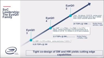 図1 処理チップ「EyeQ」シリーズの性能比較