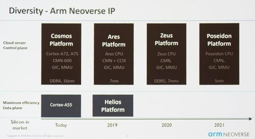 「Arm TechCon 2018」で発表した「Neoverse」のロードマップ。今回発表の「Neoverse N1」は、7nmプロセス世代に向けた「Ares」という名称のプラットフォームに含まれるCPUコア。また、今回発表の「Neoverse E1」は「Helios」という名称のプラットフォームに含まれるCPUコアである。Armのスライド