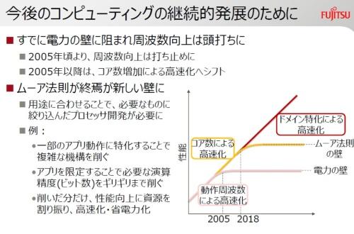 余分な機能を削いで、特定ドメインの処理を高速化。富士通研のスライド
