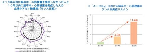 (左)10年以内に脳卒中または心筋梗塞を発症した人と発症しなかった人のアミノ酸濃度のバランス比較と(右)評価指標ごとの発症リスク(出典:味の素)