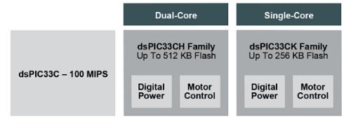 DSCコア数が2(左)と1(右)の2つのファミリーからなる。Microchipの図