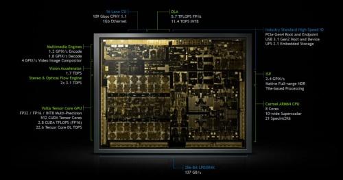 図3 NVIDIAのSoC「Xavier」。GPU、CPU、ISP(イメージ・シグナル・プロセッサー)、ビデオプロセッサー、PVA(プログラマブル・ビジョン・アクセラレーター)、DLA(ディープ・ラーニング・アクセラレーター)の6種類のプロセッサーを集積する。(出所:NVIDIA)
