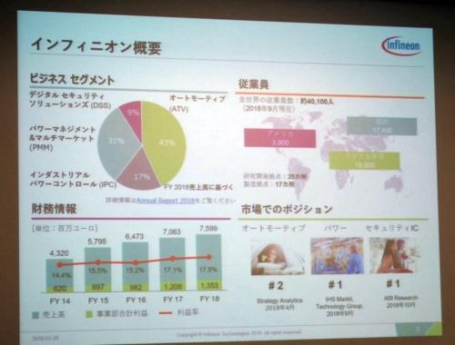 インフィニオンの事業概要。スライドは同社(撮影:日経 xTECH)