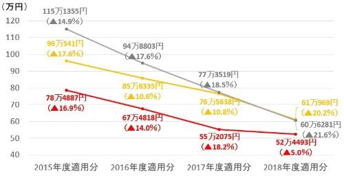 携帯電話大手3社のパケット接続料(レイヤー2接続、10Mビット/秒当たりの月額)の推移。2015年度適用分は2016年8月の改定後のもの。カッコ内は前年度比増減率、▲はマイナス