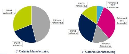 図1 カターニア工場で量産中のデバイス