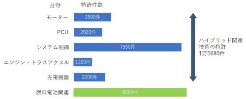 トヨタが無償提供する特許の分野と件数