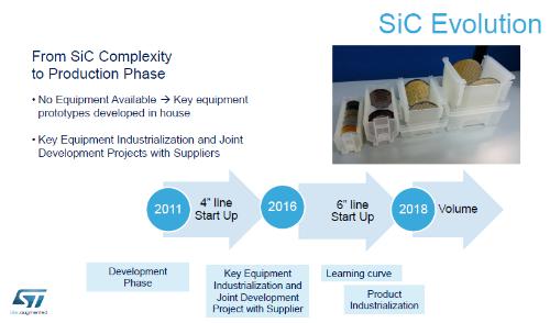 図1 SiCを200mm化し量産規模を拡大