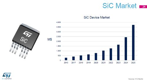 図2 SiC市場は拡大