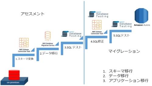 オンプレミス環境で稼働中のDBを、クラウドにある別のDBに移行する手順の例