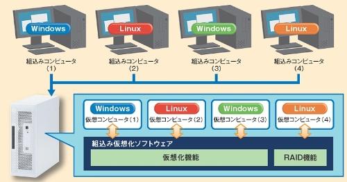 稼働するOSが異なる4台のPCを1台にまとめることができる。PFUの図
