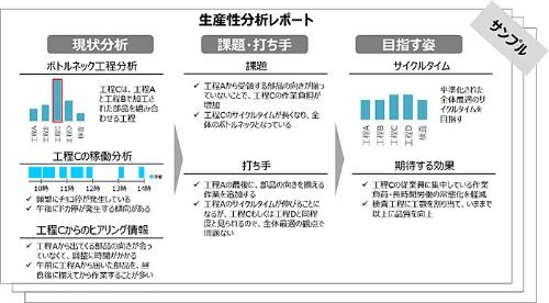 図5:課題特定・打ち手提案レポートの例