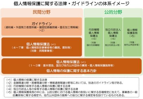 図 個人情報保護法とガイドラインの体系イメージ