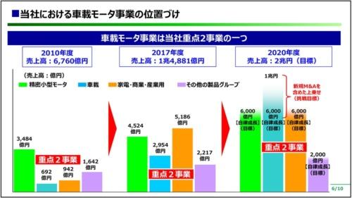 図2 日本電産の車載モーター事業の位置付け