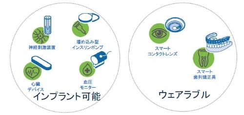 図2 開発した全固体電池の応用例