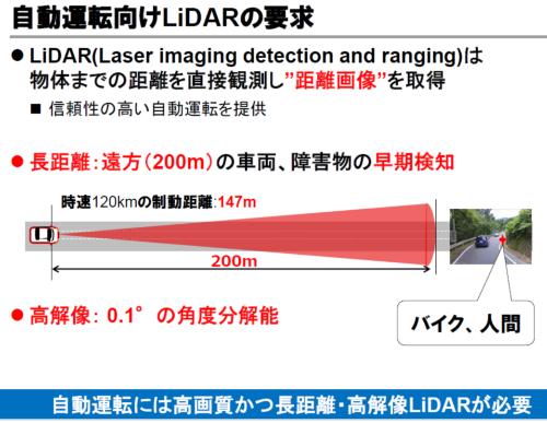 図1 自動車で求められる「200m先で0.1度の分解能」