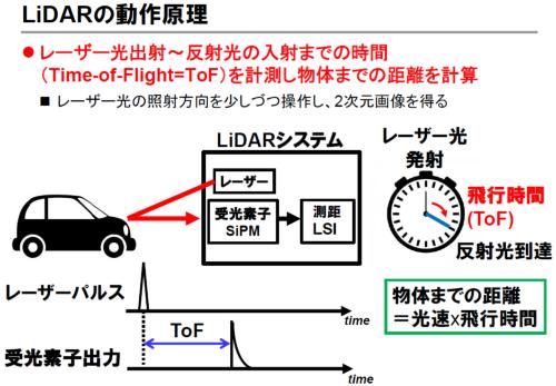 図2 反射光の時間で距離を計測