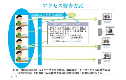 「アクセス警告方式」のイメージ図。海賊版サイトにアクセスした際に警告文が表示される