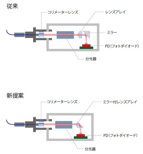 図2 従来品との比較