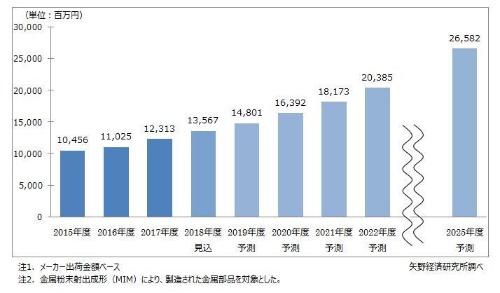 図:金属粉末射出成形の国内市場規模の推移と予測