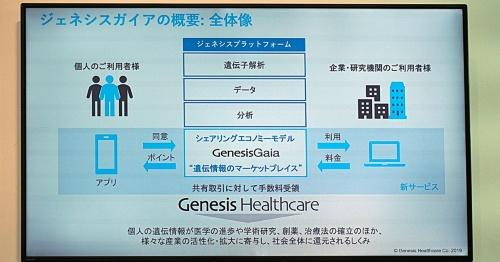 「GenesisGaia(ジェネシスガイア)」の概要