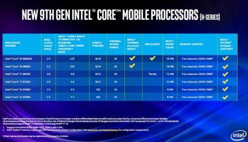 モバイルPC向け第9世代Coreプロセッサー Hシリーズの概要。Intelのスライド