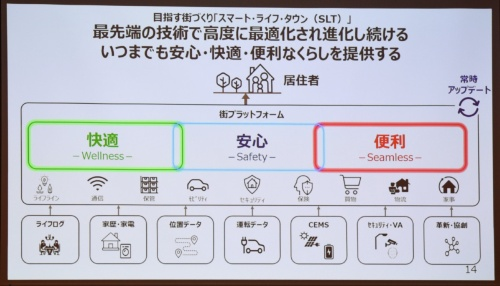 図2 「街プラットフォーム」の構築目指す