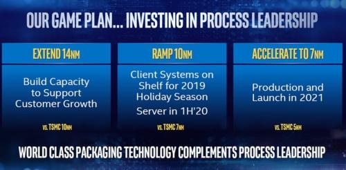 Intelとして初めてEUVが量産適用される7nmでの製造は2021年に開始の予定。Intelのスライド