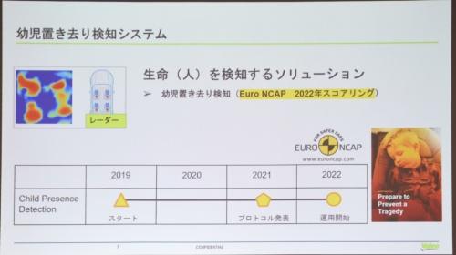 図4 EuroNCAPのロードマップ