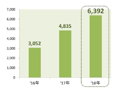 フリマアプリの市場規模