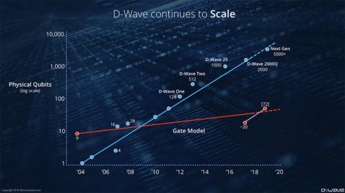 D-Waveマシンのロードマップとゲート型量子コンピューターの進化との比較