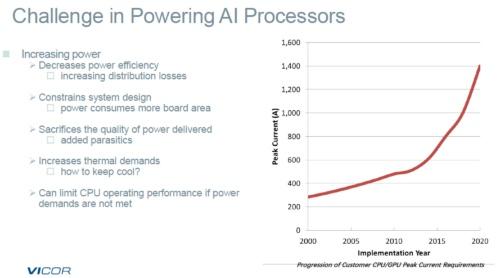 プロセッサーへの供給電流は鰻登り。Vicorのスライド