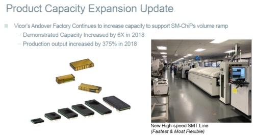 既存工場の生産能力を増強。Vicorのスライド