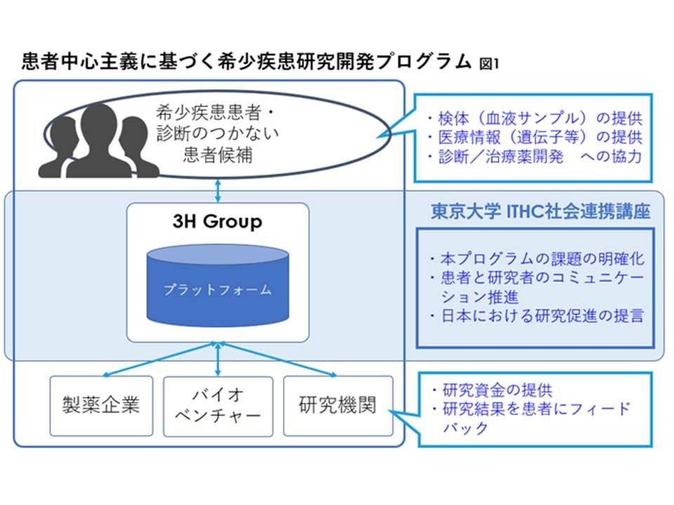 患者中心主義に基づく希少疾患研究開発プログラム (出所:東京大学と3Hホールディングス)
