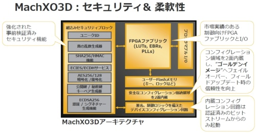 新製品の機能ブロック図。Latticeのスライド