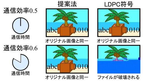 JPEG画像を符号化し今回の方式とLDPCを比較した