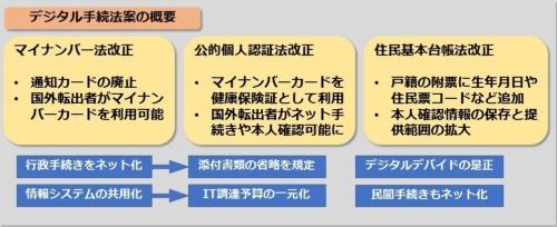 デジタル手続法の概要