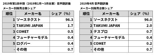 国内の翻訳機のメーカー別シェア(資料提供:BCN総研)