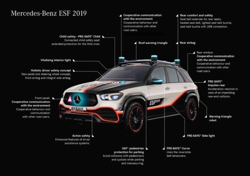 多数の安全機能を搭載した実験車「ESF 2019」