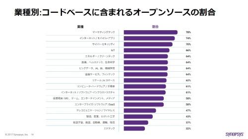 図3 業種別のOSS比率
