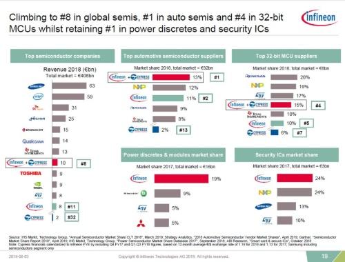 サイプレスの買収により、インフィニオンは半導体メーカーとしては8位、車載半導体メーカーとしては首位になるとみている(図:インフィニオン)